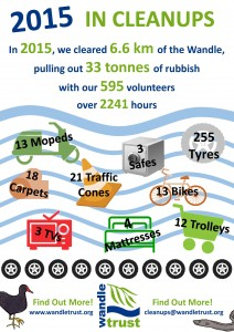 wandle-cleanups-2015-inforgraphic