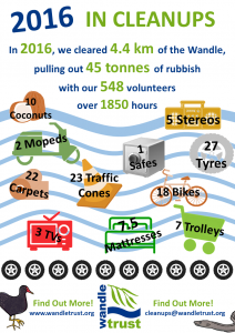 wandle-cleanups-2016